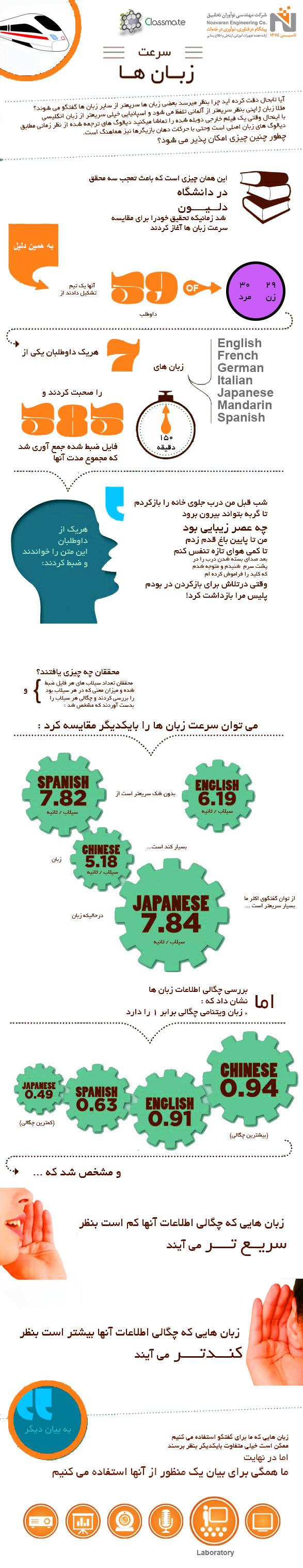Speed-of-Languages